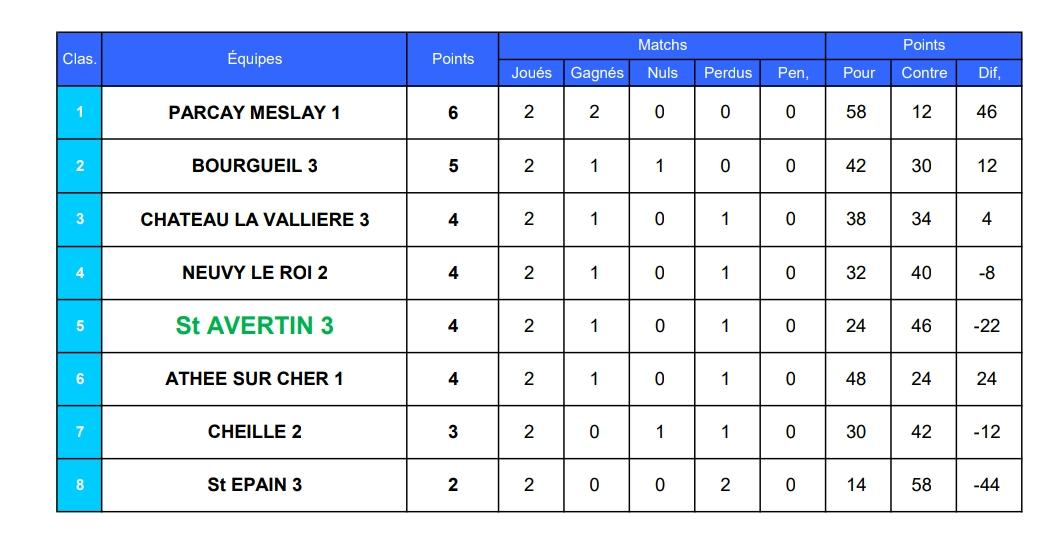 Results s3